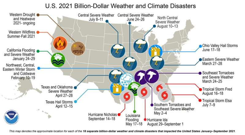 U.S. hit with 18 billion-dollar disasters so far this year