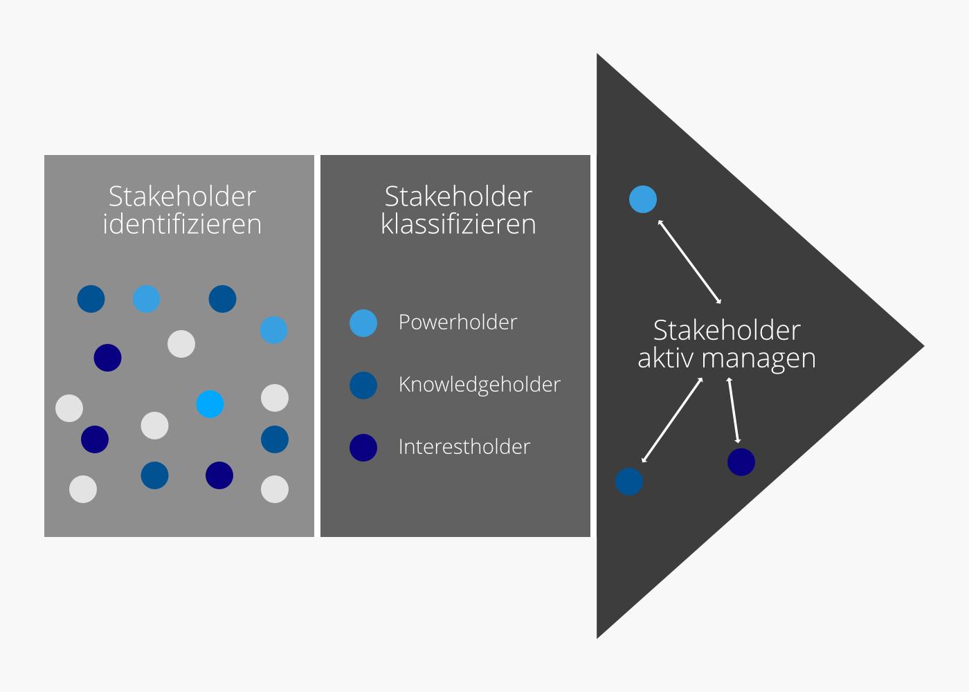 knowledge holder, interest holder, power holder, powerholder, knowledgeholder, stakeholder analyse, interestholder,