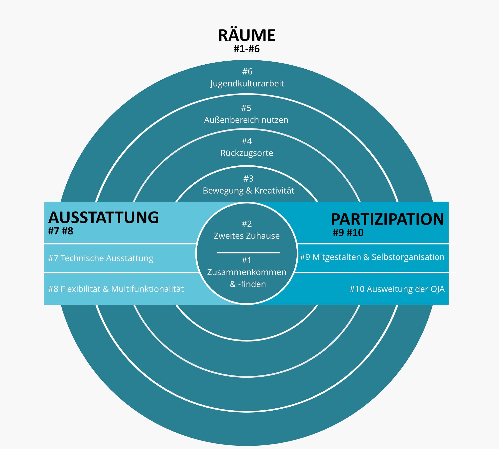 Jugendhaus Feldkirch Online-Beteiligung Jugendbeteiligung Schaubild