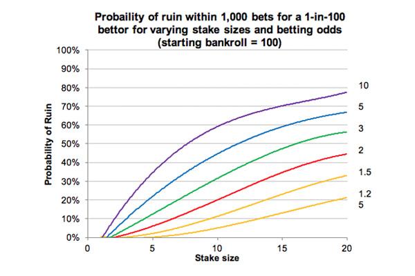 Риск разорения игрока на ставках