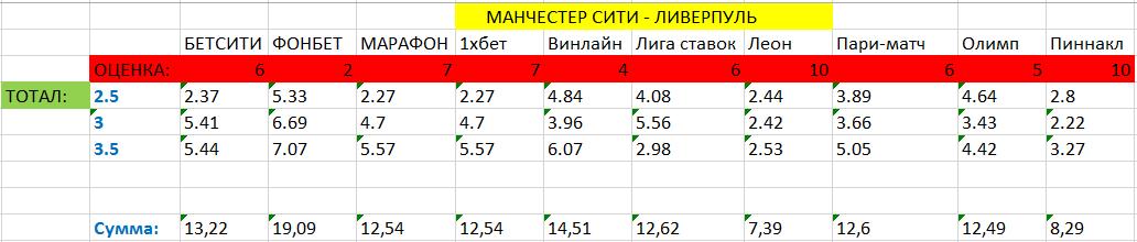 Сравнение коэффициентов в букмекерских конторах по тоталам голов в доматче