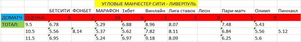 Сравнение коэффициентов букмекеров на угловые в доматче