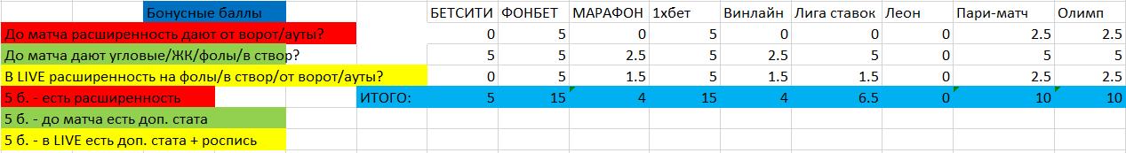 Список бонусов и плюшек для оценки контор