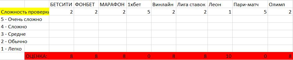 Сравнение сложности проверки документов в букмекерских конторах