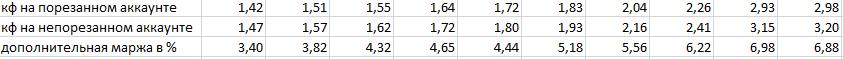 Сравнение коэффициентов