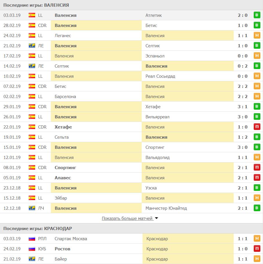 Сравнение результатов последних игр Валенсии и Краснодара