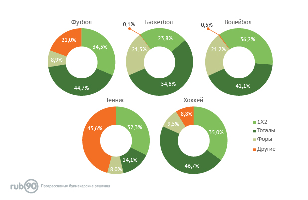 Графики по статистике, на что больше ставят в разных видах спорта