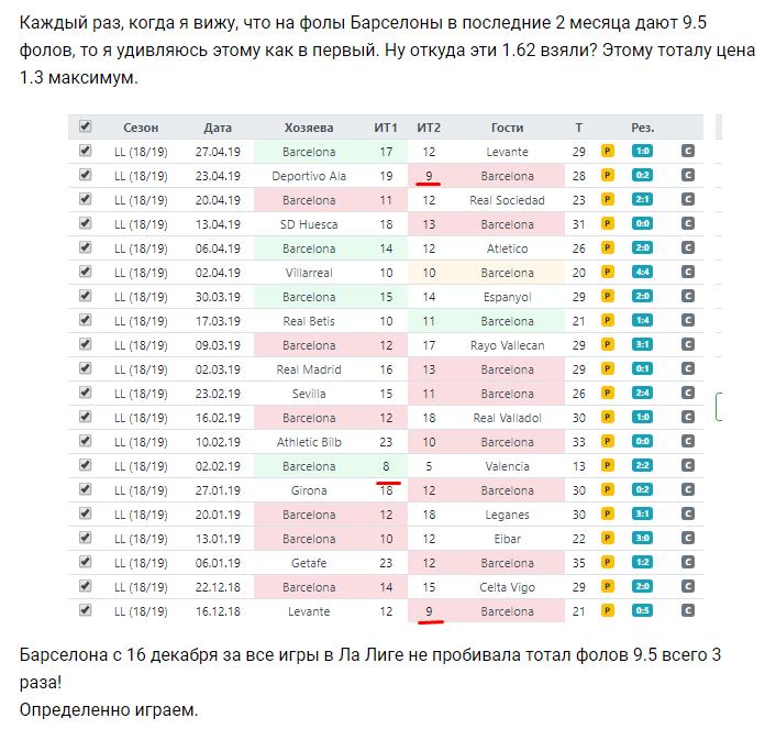 Статистика фолов Барселоны перед ответным матчем Лиги Чемпионов против Ливерпуля