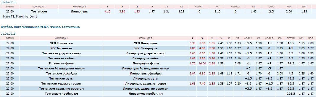 Прогнозы по ставкам на лигу чемпионов прогнозы ставок на спортинг-металлист 29.03.2012