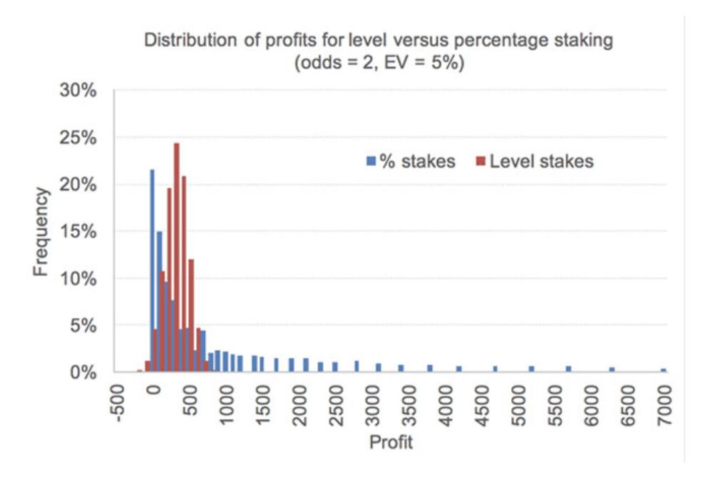 Разброс показателей прибыли для ставок одинакового размера (5 ед.) и пропорциональных ставок