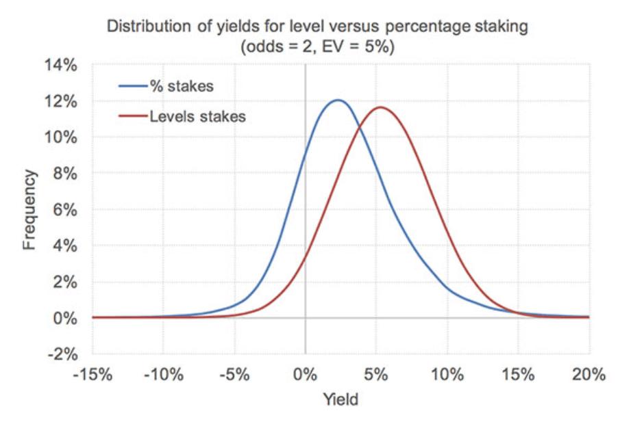 Распределение всех показателей доходности