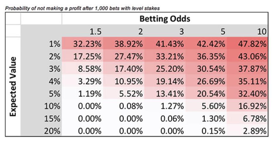 Вероятность отсутствия прибыли после 1000 ставок одинакового размера