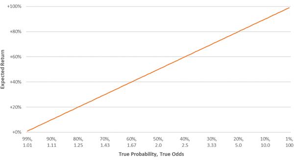 Соотношение ожидаемой маржи к вероятности и коэффициент