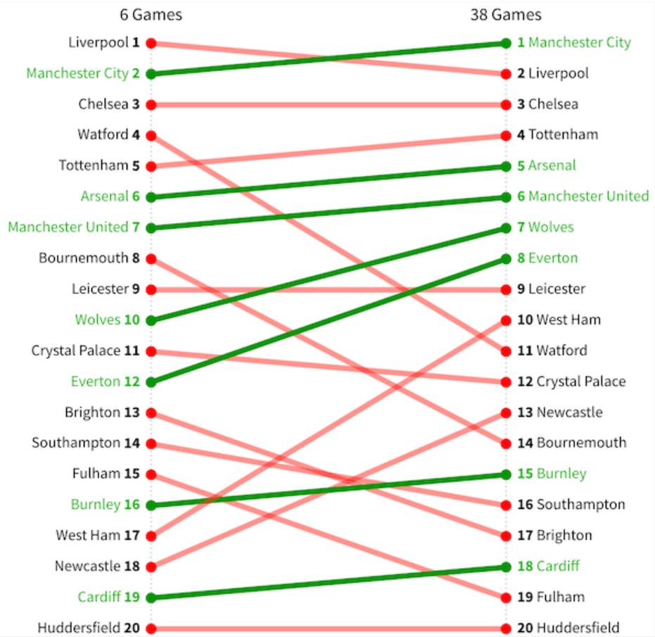 Положение команд после 6 тура и после окончания чемпионата в сезоне 18/190