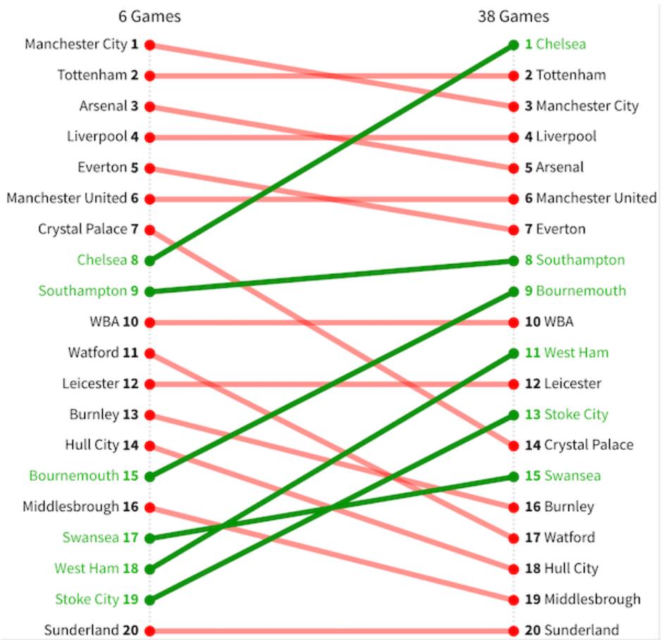 Положение команд после 6 тура и после окончания чемпионата в сезоне 16/17