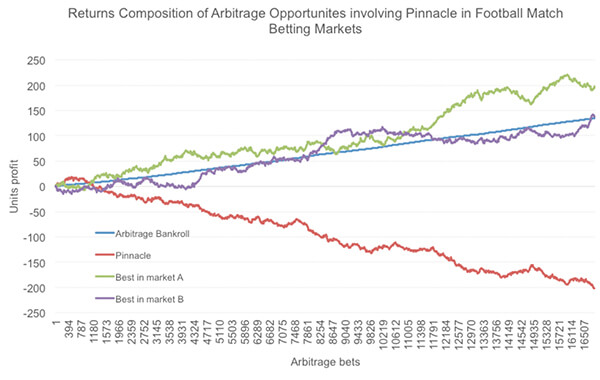 График временных последовательностей Пиннакл
