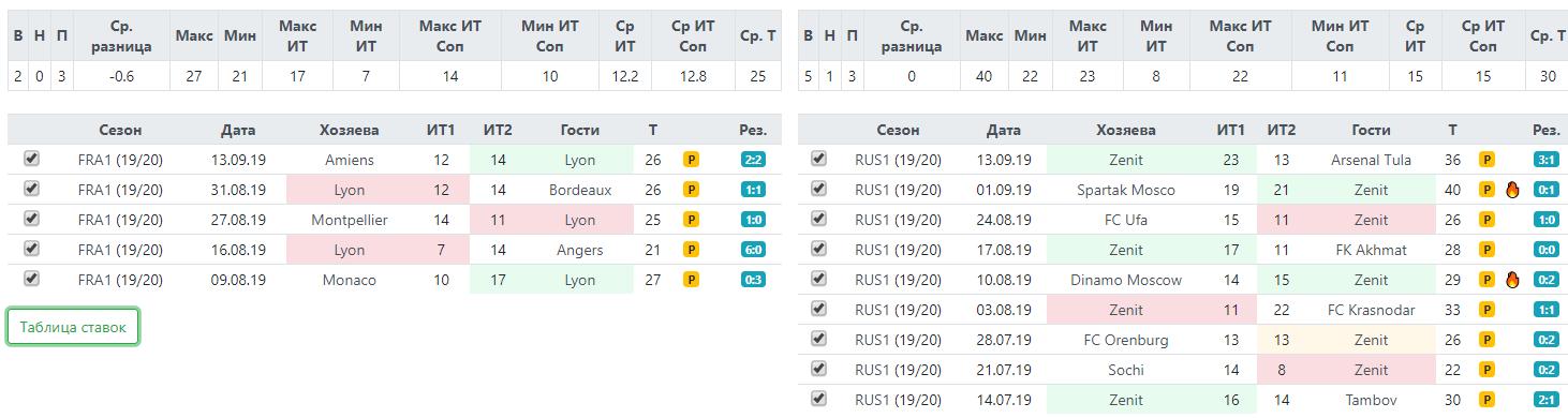 Статистика по фолам Лиона и Зенита перед матчем 17 сентября 2019
