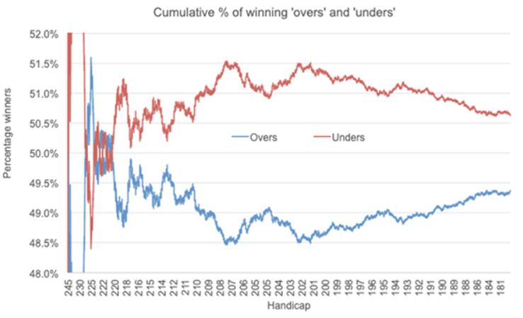 Суммарная доля выигрышных ставок на матчи на повышение и на понижение