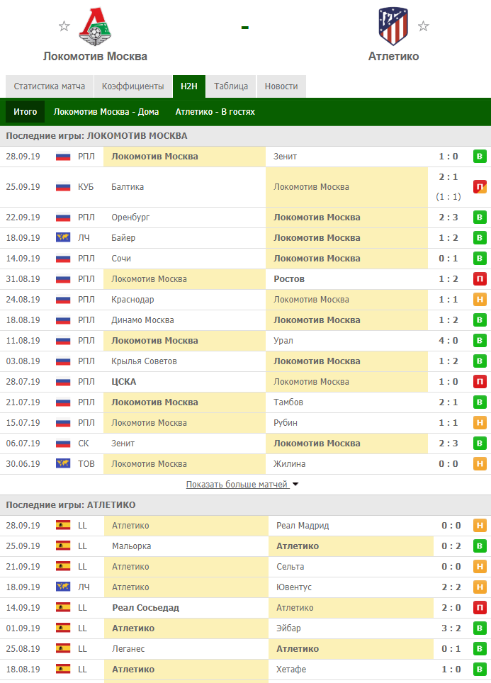 Последние матчи Локомотива и Атлетико перед матчем в Лиге Чемпионов 1 октября