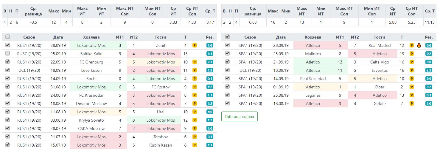 Статистика по угловым Локомотива и Атлетико перед матчем в Лиге Чемпионов 1 октября