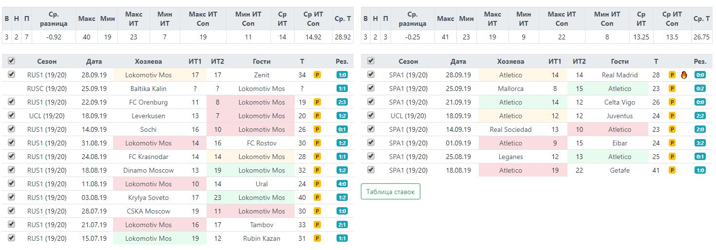 Статистика по фолам Локомотива и Атлетико перед матчем Лиги Чемпионов 1 октября 2019