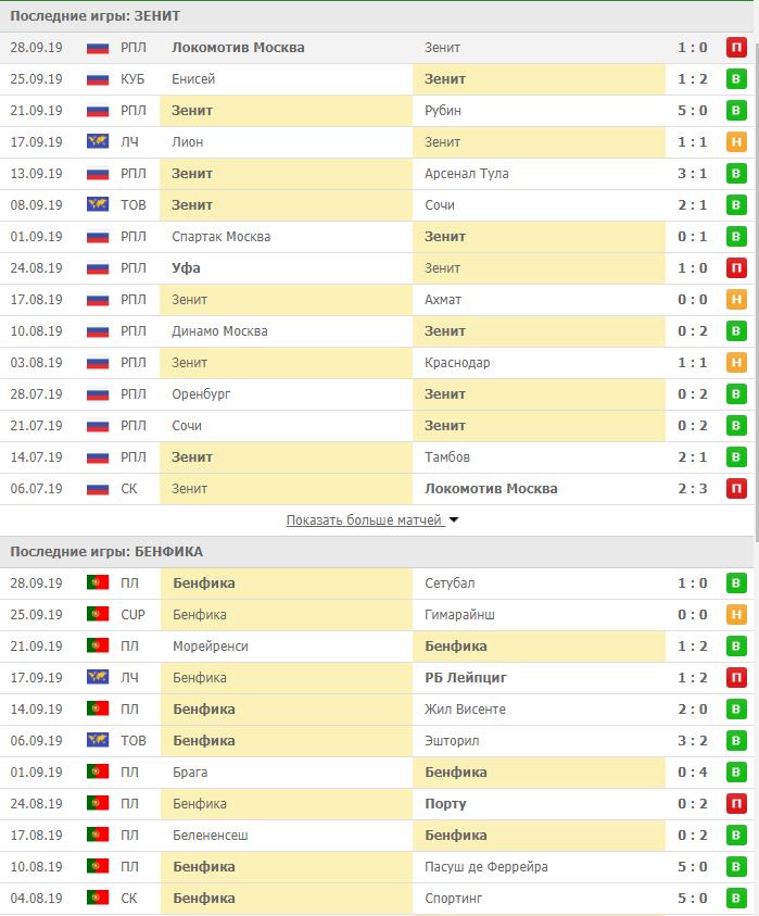 Результаты последних игр Зенита и Порту перед матчем Лиги Чемпионов 2 октября 2019