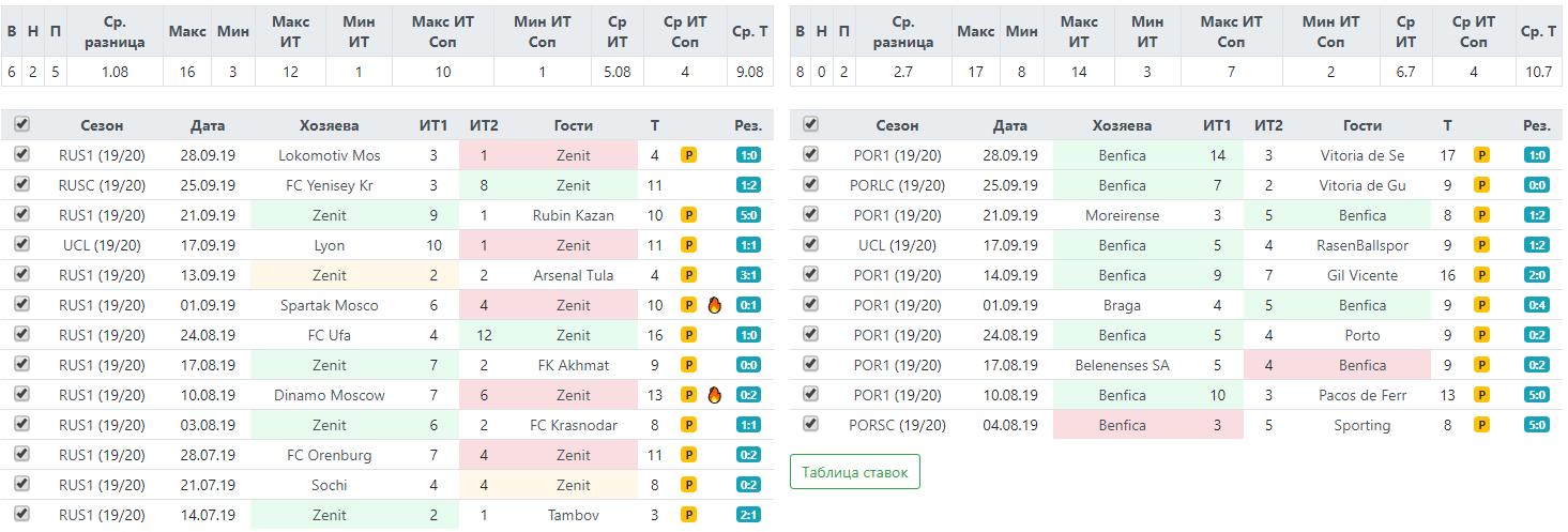 Статистика по угловым Зенита и Порту перед матчем Лиги Чемпионов 2 октября 2019