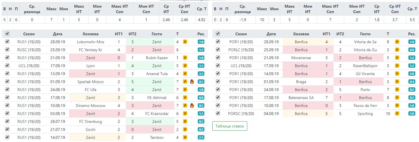 Статистика по желтым карточкам Зенита и Бенфики перед матчем Лиги Чемпионов 2 октября 2019