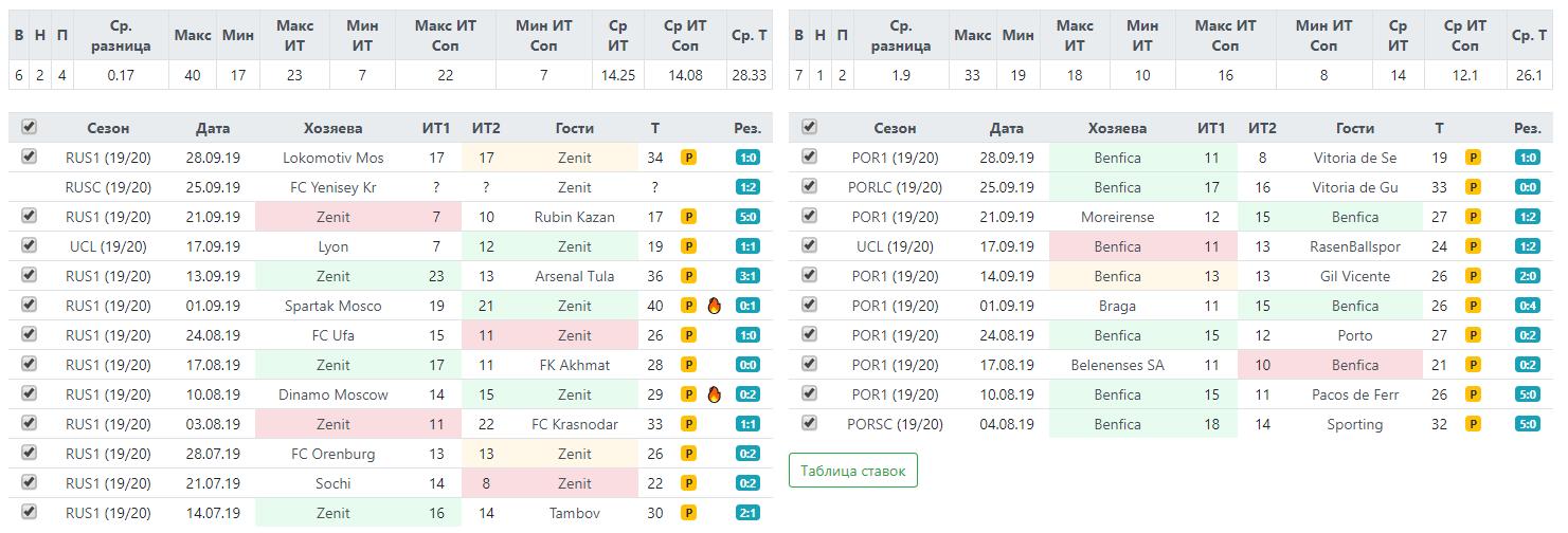 Статистика по фолам Зенита и Бенфики перед матчем Лиги Чемпионов 2 октября 2019