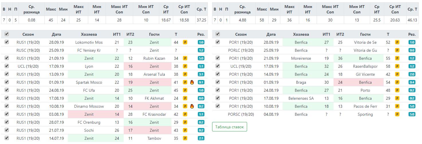 Статистика аутов перед матчем Лиги Чемпионов Зенит-Бенфика 2 октября 2019