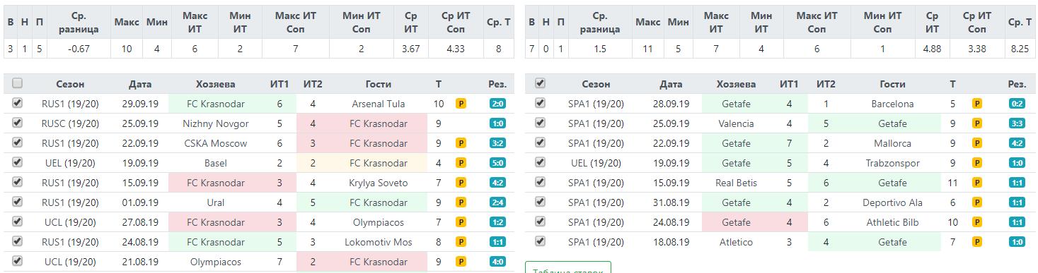 Угловые Краснодара и Хетафе за последние 9 игр перед матчем Лиги Европы 3 октября 2019