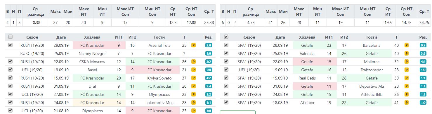 Фолы Краснодара и Хетафе за последние 9 встреч перед матчем Лиги Европы 3 октября 2019
