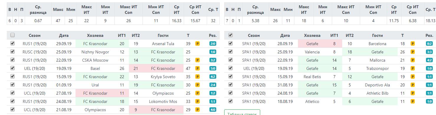 Статистика ударов по воротам перед матчем Лиги Европы Краснодар-Хетафе 3 октября 2019