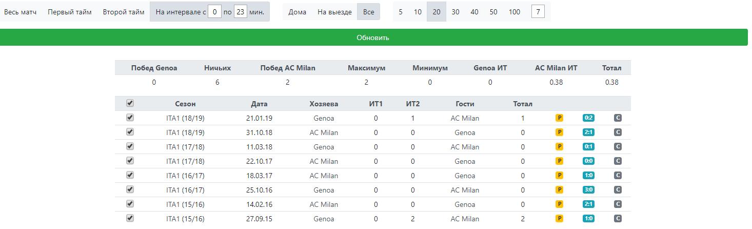 Статистика по карточкам с 1 по 23 минуту между Дженоа и Миланом