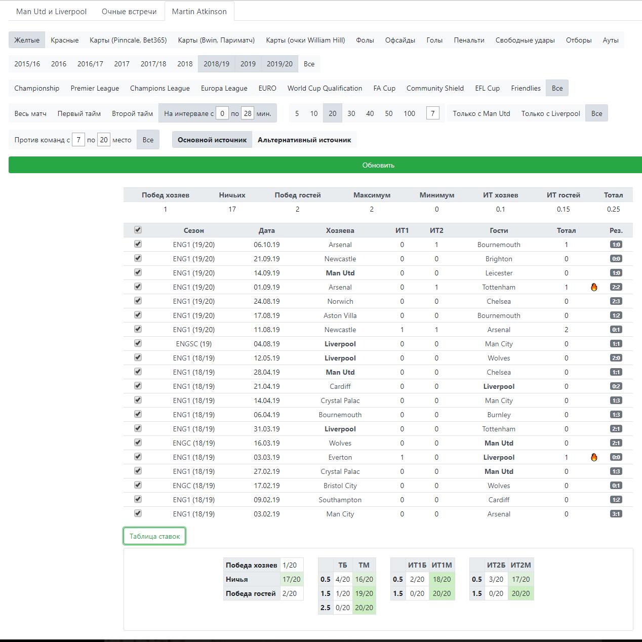 Статистика судьи Мартина Аткинсона на интервале 1-28
