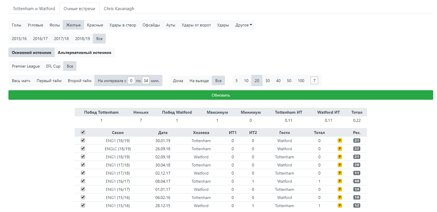 Статистика по интервалу с 1 по 34 минуту между Тоттенхэмом и Уотфордом.