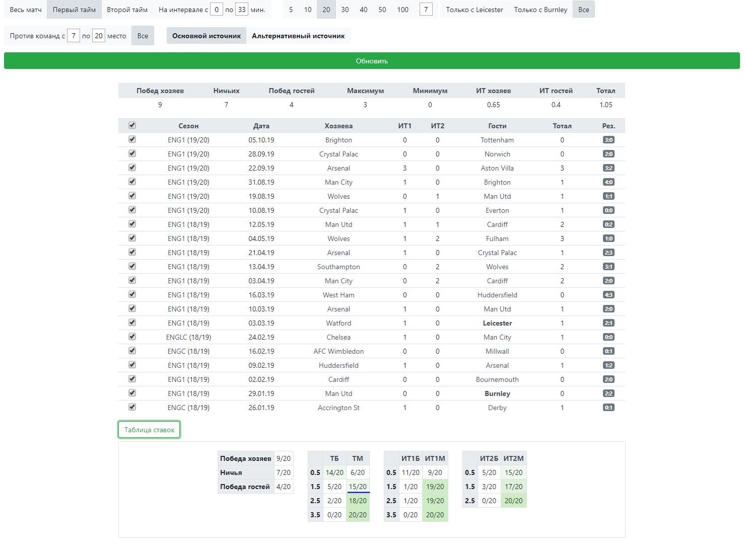 Статистика Мосса за первые таймы. Внизу Таблица ставок.