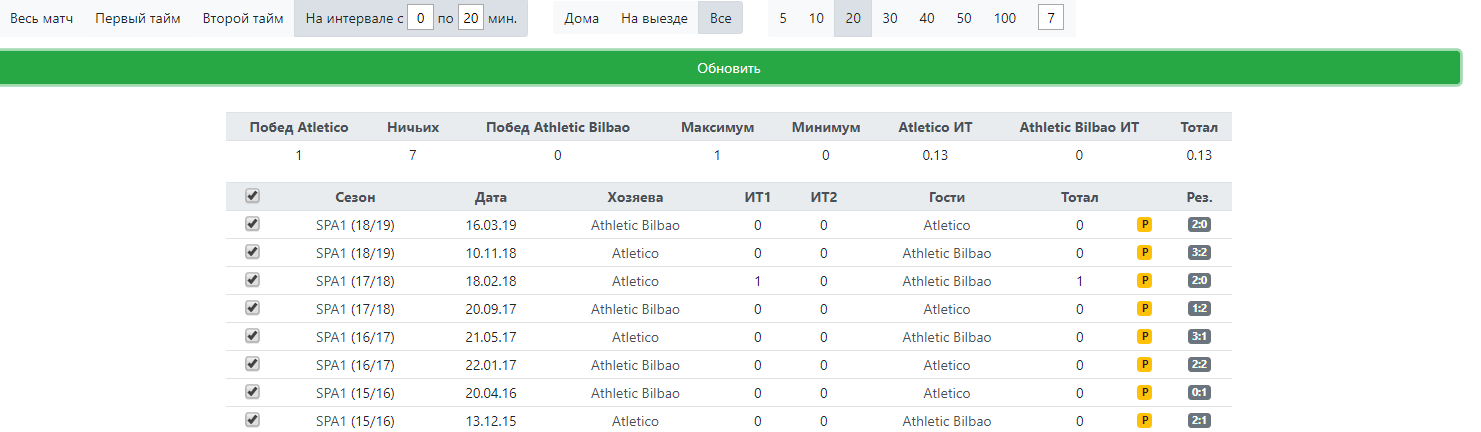 Статистика желтых карточек с 1 по 20 минуту у Атлетико и Атлетик