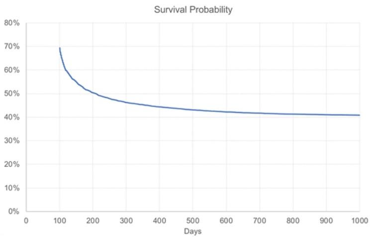 Изменение вероятности «выживания» в дни 101–1000