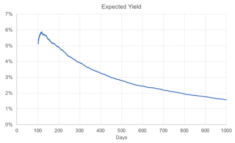 Как меняется вероятность от 0 до 1000 ставок