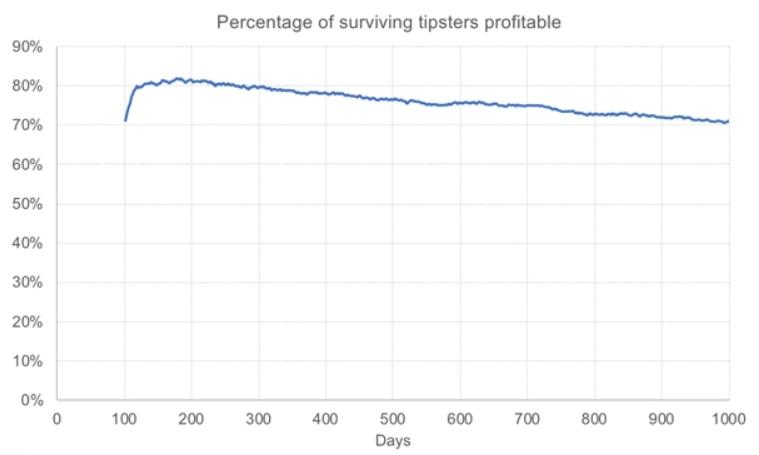 Активность игроков на ставках после 1000 дней