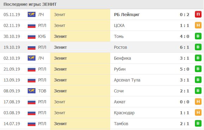 Статистика домашних матчей Зенита