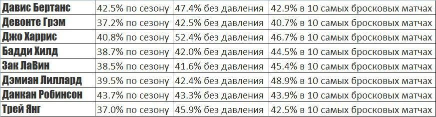Статистика попадания трёхочковых бросков