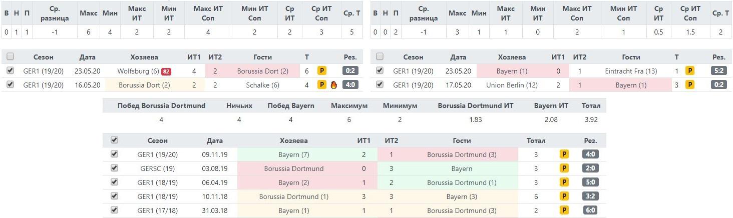 Статистика Боруссии и Баварии по желтым карточкам