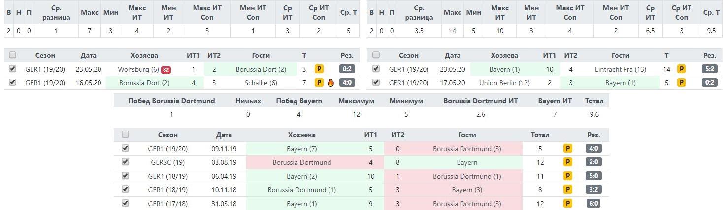 Статистика Боруссии и Баварии по ударам в створ