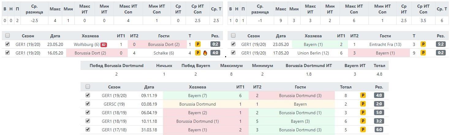 Статистика Боруссии и Баварии по офсайдам