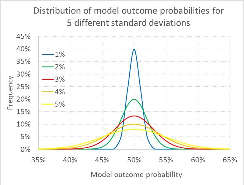 Распределение вероятностей исхода модели