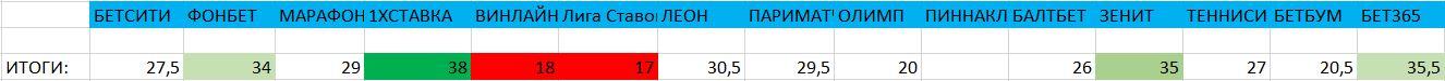 Итоги рейтинга букмекерских контор
