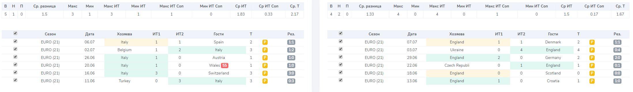 Все матчи команд на турнире Евро