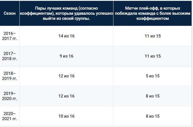 Статистические данные для последних пяти сезонов Лиги чемпионов